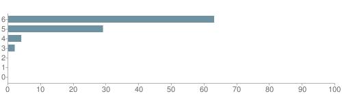 Chart?cht=bhs&chs=500x140&chbh=10&chco=6f92a3&chxt=x,y&chd=t:63,29,4,2,0,0,0&chm=t+63%,333333,0,0,10|t+29%,333333,0,1,10|t+4%,333333,0,2,10|t+2%,333333,0,3,10|t+0%,333333,0,4,10|t+0%,333333,0,5,10|t+0%,333333,0,6,10&chxl=1:|other|indian|hawaiian|asian|hispanic|black|white